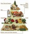 Foodpyramid_revised2